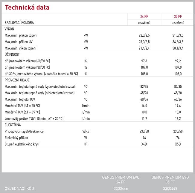 789_GENUS_PREMIUM_EVO_technicka_data-39